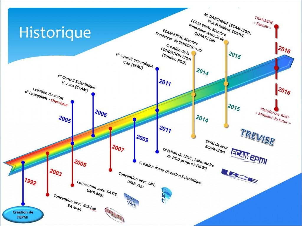 Historique et évolution de la structure R&D au d'ECAM-EPMI