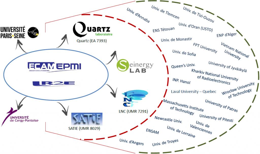 Réseau de laboratoires et d'établissements partenaires