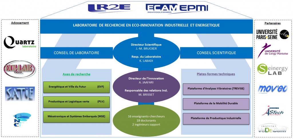 Structure organisationnelle de la R&D au sein d'ECAM-EPMI